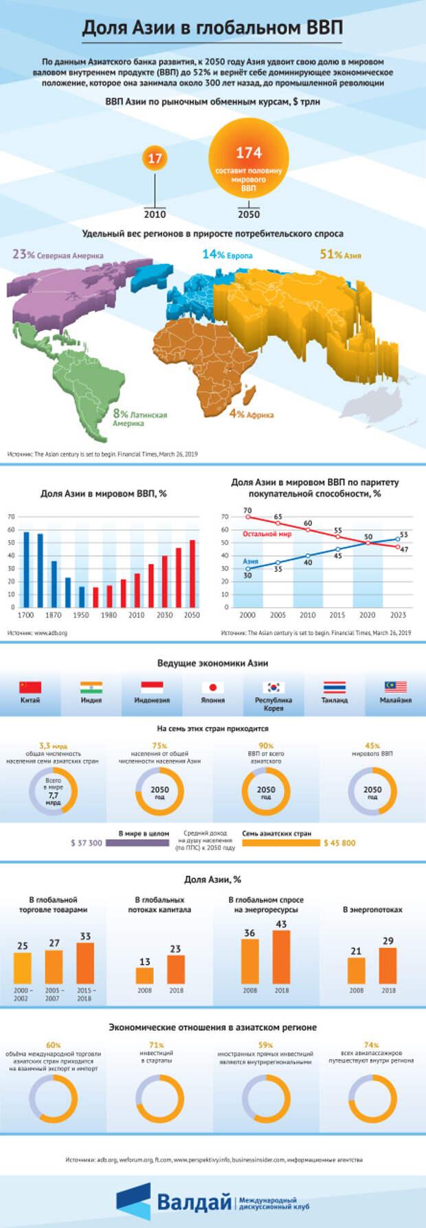 Доля Азии в глобальном ВВП