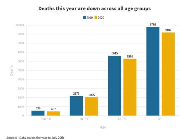 В 2020 г. зимняя смертность упала во всех возрастных группах новозеландцев