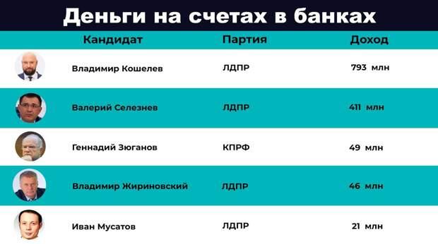 Самые богатые и самые бедные: рейтинг доходов кандидатов в Госдуму от парламентской оппозиции