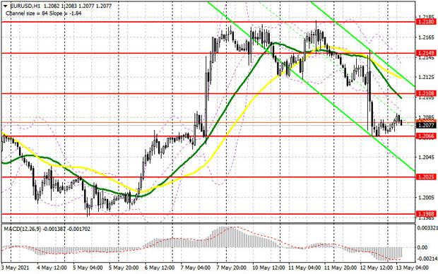 EUR/USD: план на европейскую сессию 13 мая. Commitment of Traders COT отчеты (разбор вчерашних сделок). Инфляция в США привела