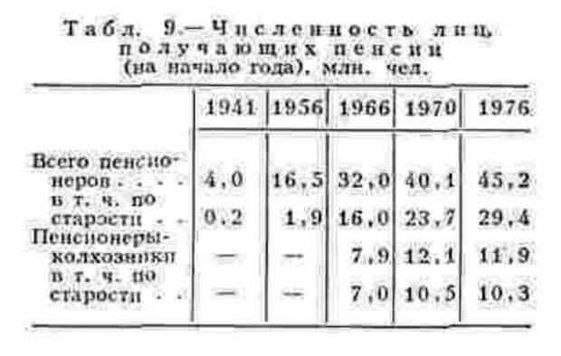 Скромные советские пенсии