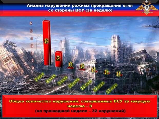 НМ ДНР: В течение недели украинские агрессоры более тридцати раз обстреляли территорию Республики