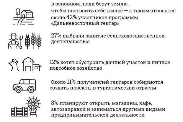 Данные Агентства по развитию человеческого капитала на Дальнем Востоке.