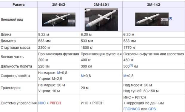 Два ракетных комплекса, которые делали для продажи за границу, а уже потом приняли на вооружение в России