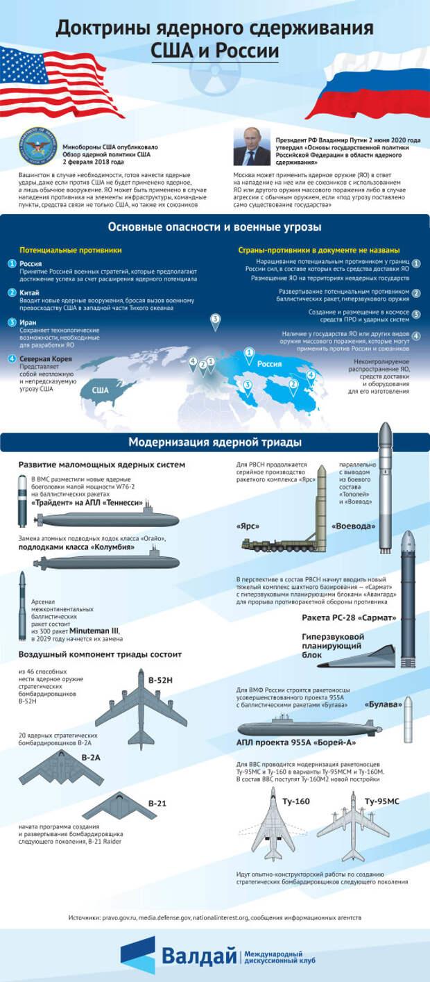 Доктрины ядерного сдерживания России и США