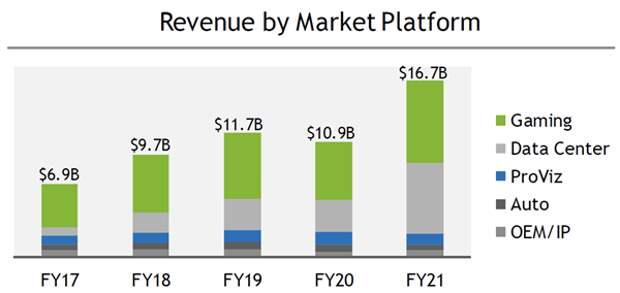 NVIDIA: недешевый лидер в области графических процессоров