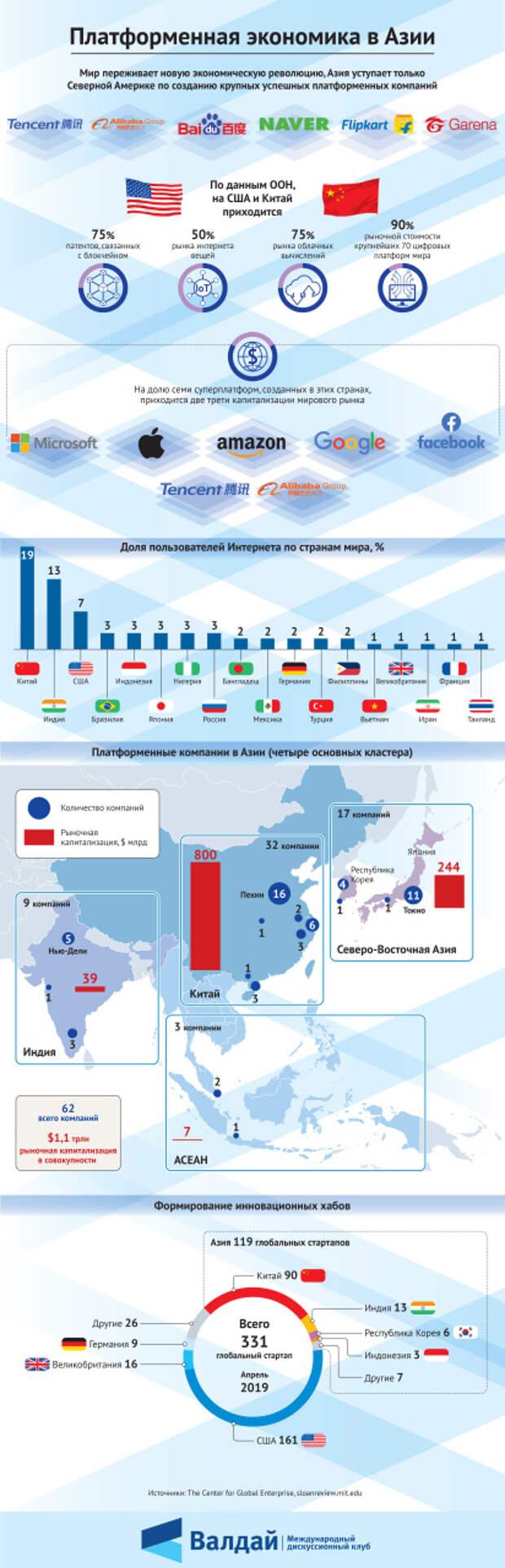 Платформенная экономика в Азии