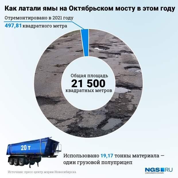Сколько метров Октябрьского моста отремонтировали с начала года? Показываем в одной картинке
