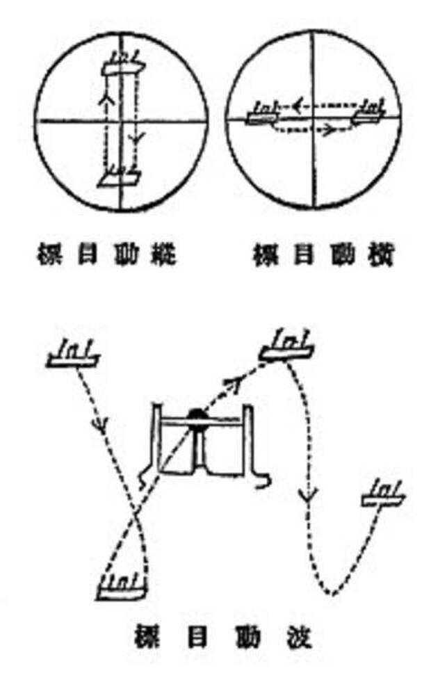 Цусима. Факторы точности японской артиллерии