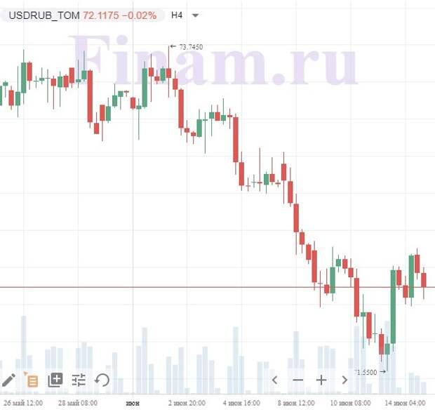 Глобальные инвесторы осторожничают накануне заседания ФРС США