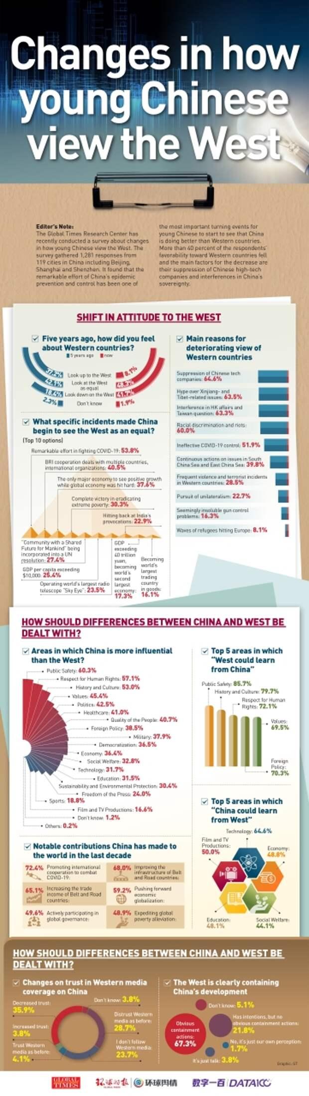 Как китайская молодежь смотрит на Запад