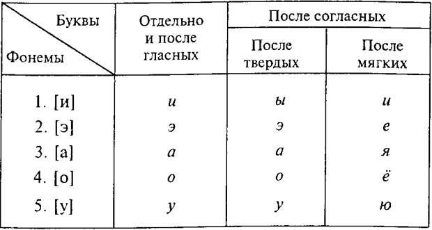 Фонемы. То, без чего прекрасно мы обходились в изучении родного языка вплоть до начала нынешнего светлого периода вставания с колен. Не знаю даже сколько сотен лет.
