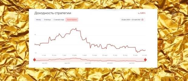 Как в Альфа-банке организовано доверительное управление - в Беларуси, России, для иис и т.