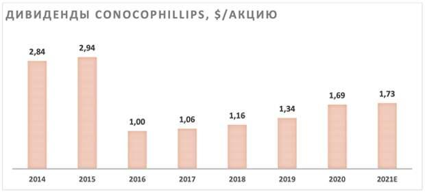 ConocoPhillips — сильный бизнес со справедливой оценкой