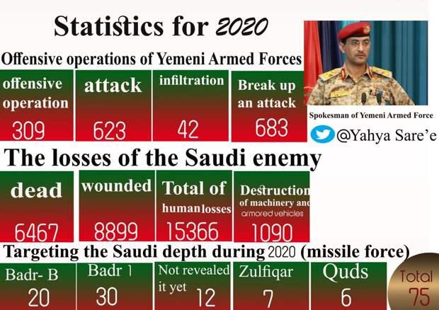 Потери Саудовской Аравии в Йемене за 2020-й год