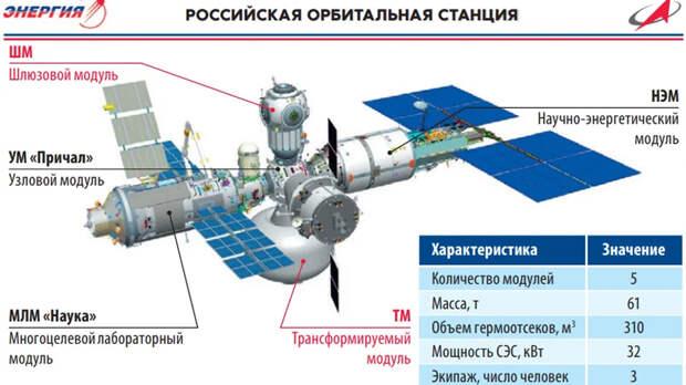 Общий жилой объем планируемой Российской орбитальной станции — 310 кубометров, масса — несколько более 60 тонн, а мощность солнечных батарей — 32 киловатта. Иными словами, перед нами функционально чуть уменьшенная версия американской орбитальной станции «Скайлэб» из начала 70-х годов прошлого века. Небольшие размеры такой РОС исключают ее закручивание для создания «псевдогравитации», а равно — пристыковку модуля с центрифугами (или вращающимся кольцом) / ©РКК Энергия