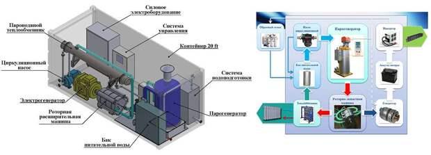 Наглядная схема функционирования модуля жизнеобеспечения Личный архив Юрия Лукьянова