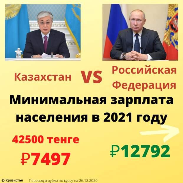 Сколько налогов платит население Казахстана – страны, обогнавшей Россию по размерам пенсий