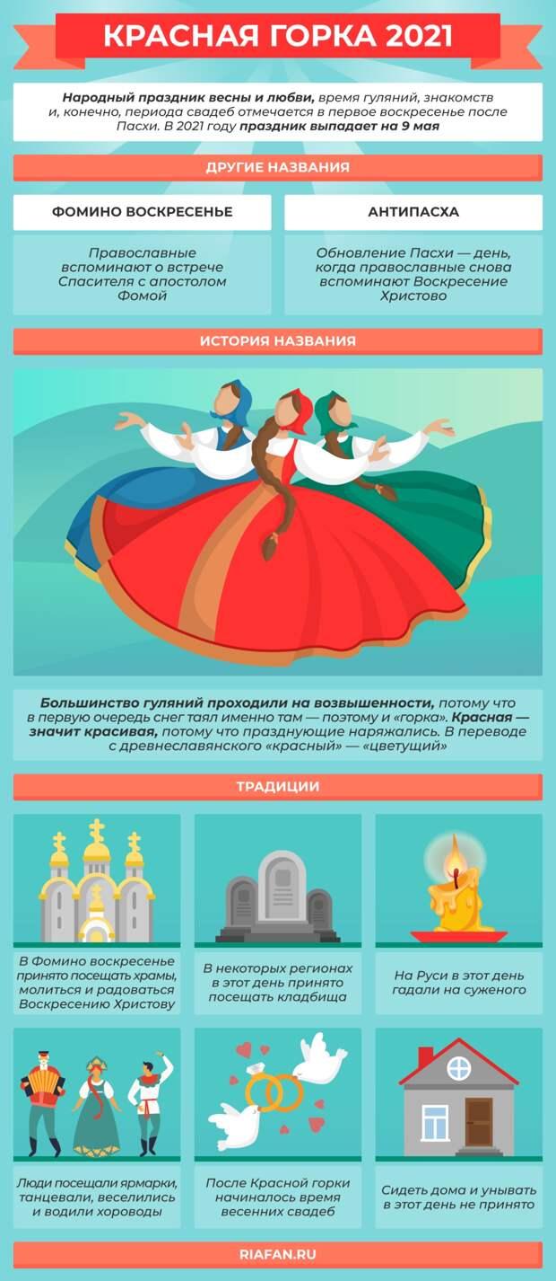 Красная горка 2021: Антипасха и Радоница, свадебные обряды, «кормление» покойников