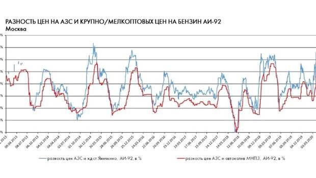Внутренний рынок нефтепродуктов в2020году: новая старая реальность