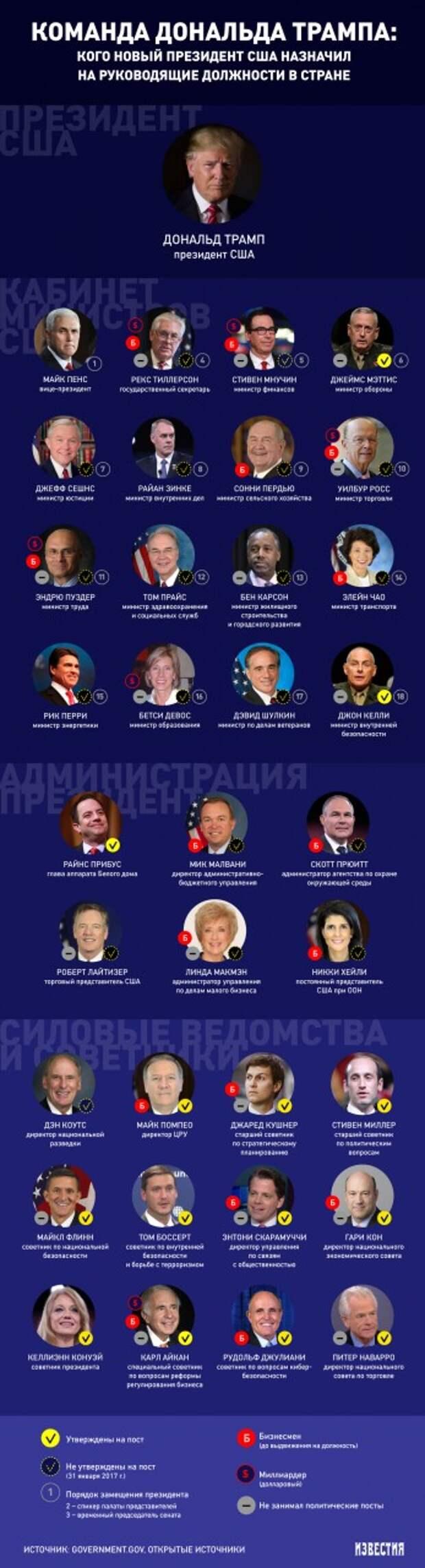 Бизнес-команда: люди, которые помогут Трампу руководить страной