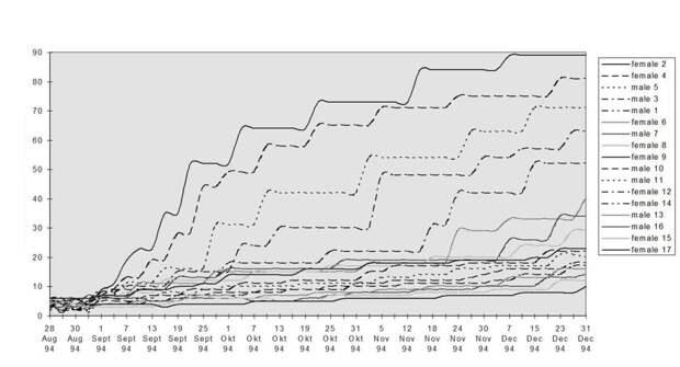 Рис.6. Социальная дифференциация в плотном поселении «Лосиного острова» осенью—зимой 1994 г. Ось Х — даты, У — успешность охраны пространства, % побед в 100 последних конфликтах (неделя непрерывной охраны). Кластеры 1 и 2, см.рис.5, 3 — см. ниже.
