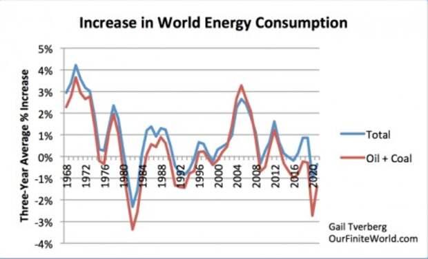 Энергетический кризис, о котором никто не говорит
