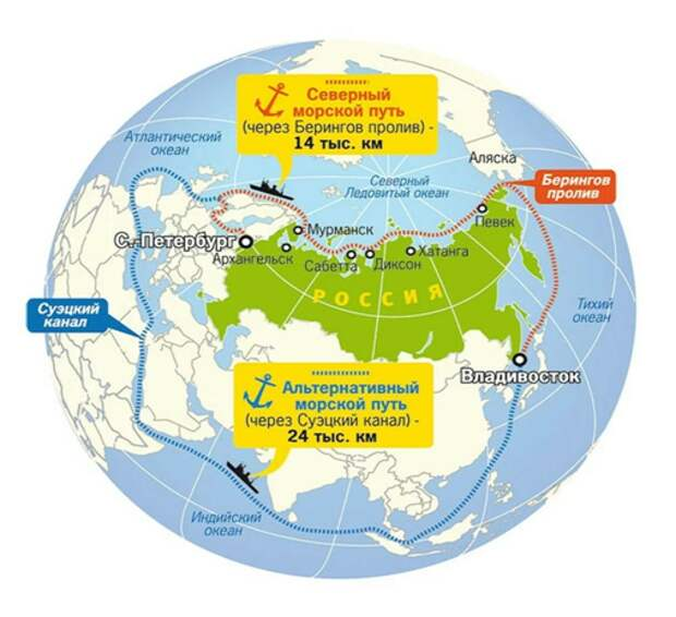 Для чего России нужен Северный морской путь