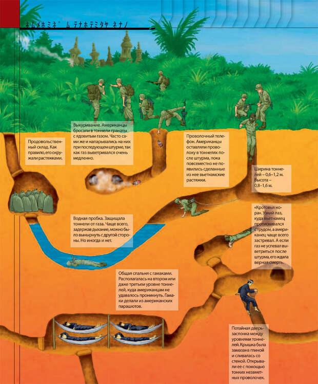 Как были устроены подземные города вьетнамских партизан