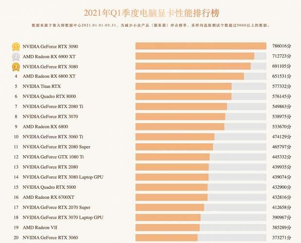 GeForce GTX 1650 возглавила рейтинг самых популярных видеокарт за первый квартал 2021 года. GeForce RTX 3070 – на шестом месте, а на четвертом… GeForce GTX 960