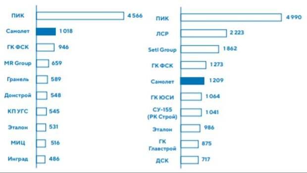 Объем ввода в эксплуатацию в 2017-2019 годах, тыс. кв. м. Московский регион, Россия
