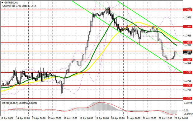 GBP/USD: план на европейскую сессию 23 апреля. Commitment of Traders COT отчеты (разбор вчерашних сделок). Фунт продолжает