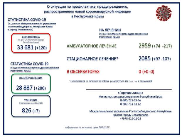 Ещё семеро пациентов с коронавирусом скончались в Крыму