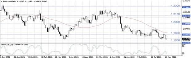 Курс EUR/USD просел ближе к уровню 1,1650