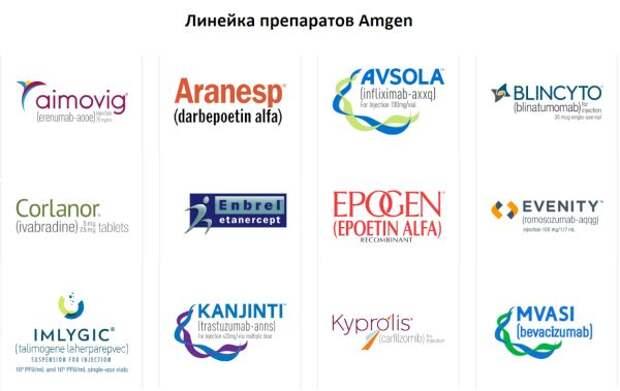 Amgen - недооцененный гигант биотеха