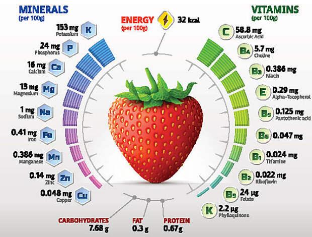 Чем полезна клубника для здоровья