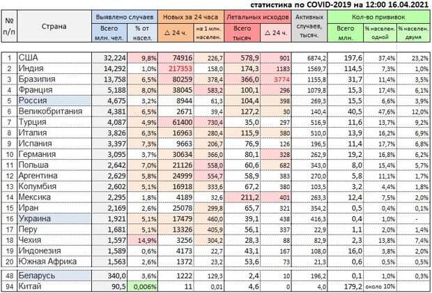 Статистика по COVID-19 и ситуация с вакцинацией на 16 апреля
