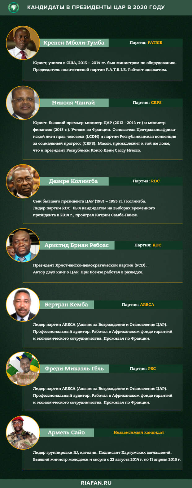 Кандидаты в президенты ЦАР