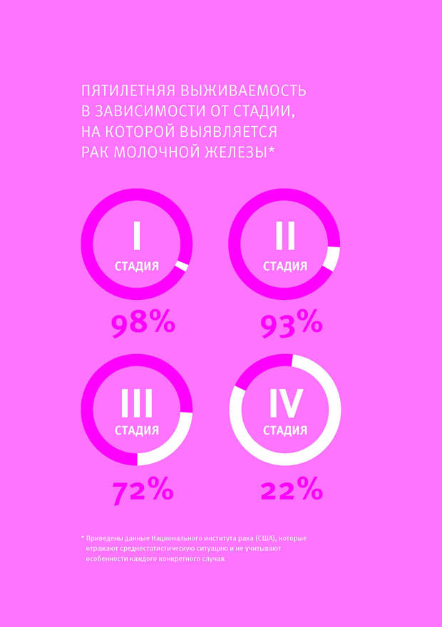 Рак молочной железы: что нужно знать, чтобы не бояться