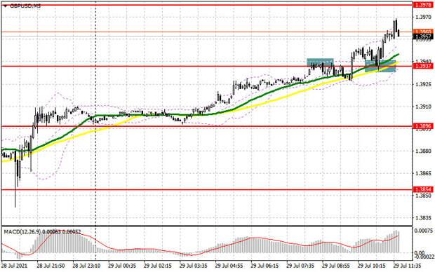 GBP/USD: план на американскую сессию 29 июля (разбор утренних сделок). Фунт прорвался выше 1.3937 и застыл. Под прицелом
