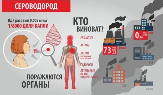 Превышение ПДК выбросов до 12,5 раза: замеры воздуха отTagilCity 2февраля