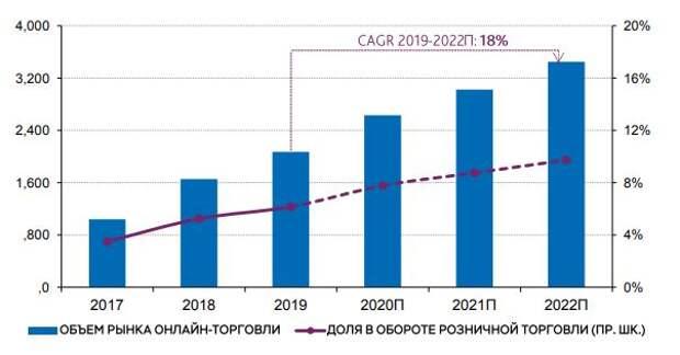 Онлайн-торговля в России