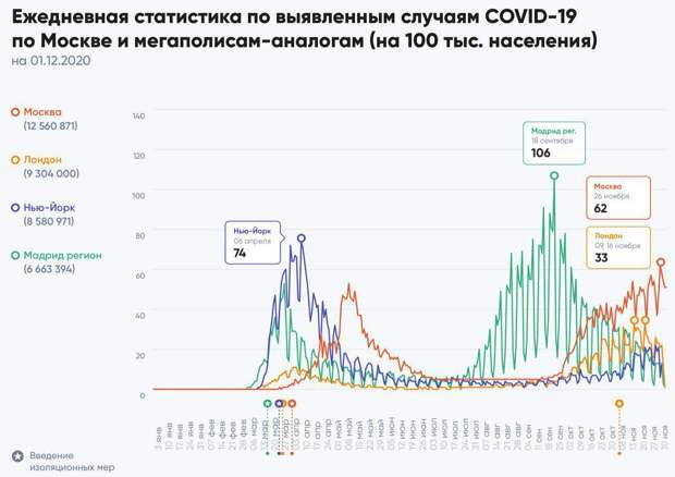 На Москву и Санкт-Петербург приходится 40% от ежесуточно регистрируемого количества выявленных в России пациентов