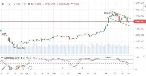 Китайский фондовый рынок продемонстрировал смешанную динамику в начале недели