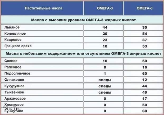 Польза жирных омега -3 кислот доказана !
