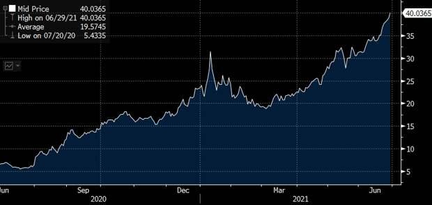 Европа в шоке: цена на газ взлетела выше $ 600