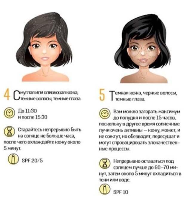 Как правильно загорать с учетом типа кожи