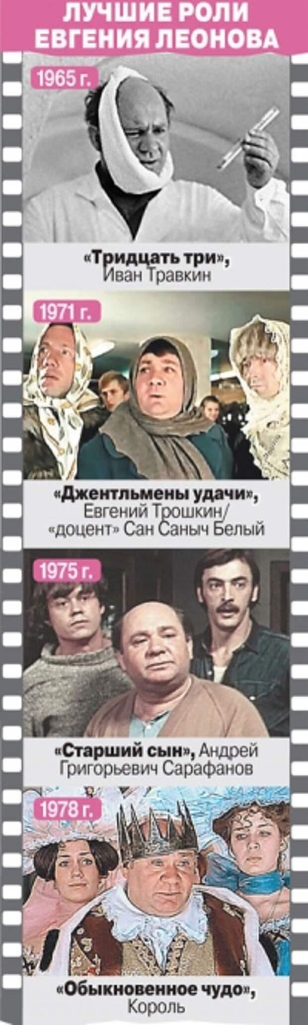 Незаменимый. Евгений Леонов тратил себя не только в ролях, но и в жизни