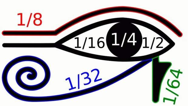 """В древнеегипетской иероглифической орфографии считалось, что отдельные части символа """"Глаз Гора"""" использовались для написания различных дробей."""