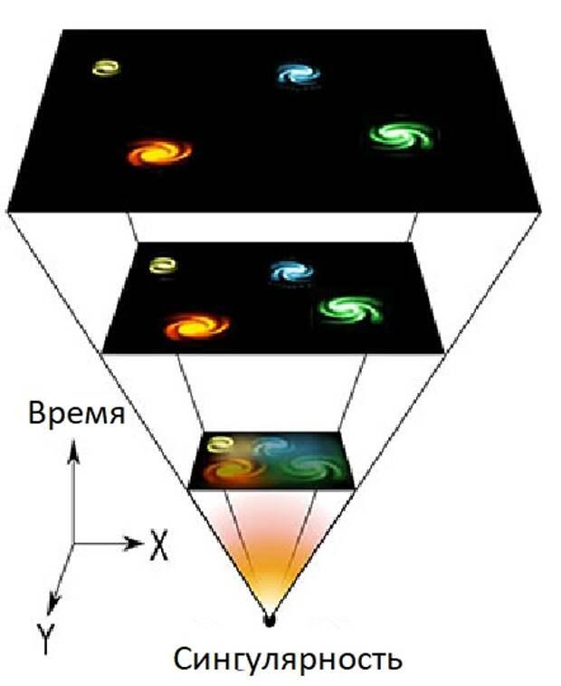 Вселенная может оказаться круглой, что таит в себе серьезную опасность